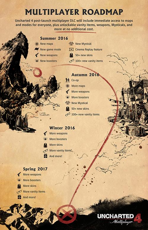 u4_roadmap